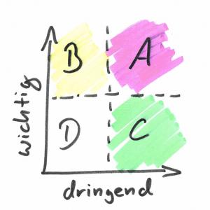 Eisenhower Matrix: Einteilung von Aufgaben in Ein Koordinatensystem mit X = Dringlichkeit und Y = Wichtigkeit