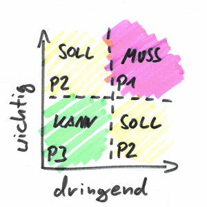 Einteilung in Muss, Soll und Kann-Aufgaben nach Dringlichkeit und Wichtigkeit. Ähnlich der Eisenhower Matrix